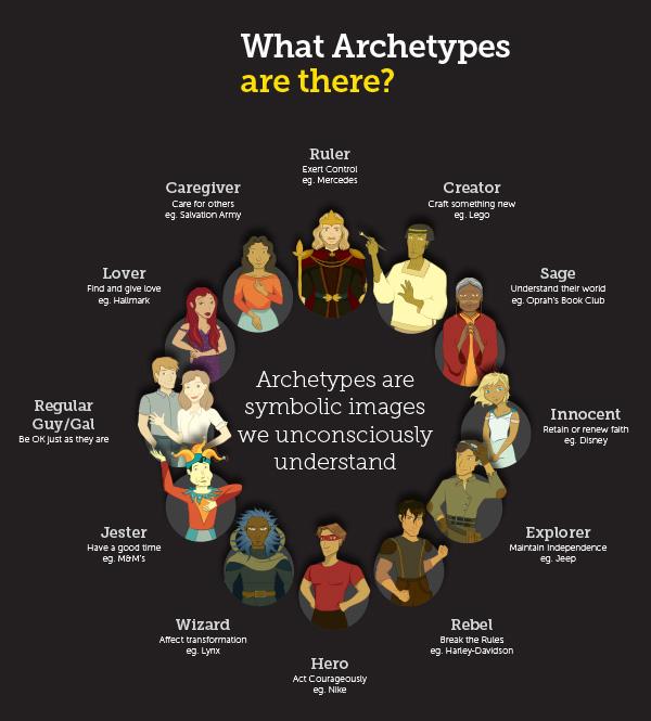 Архетипы: что это и как узнать свой
